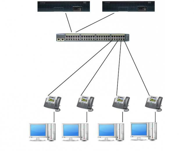 Что такое DHCP сервер маршрутизатора