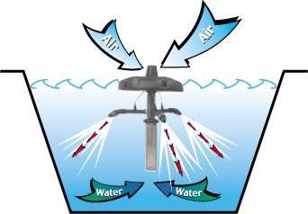 Очищення води від заліза зі свердловини