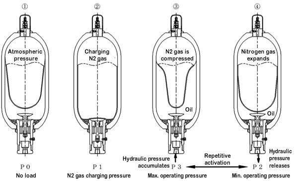 Что такое гидроаккумулятор