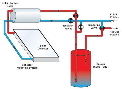 рабочее давление в системе отопления