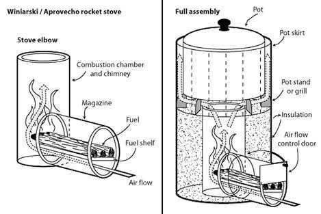 ракетная печь длительного горения