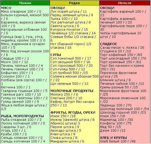 углеводы для похудения список продуктов