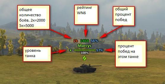 Расположение значений оленемера над танком