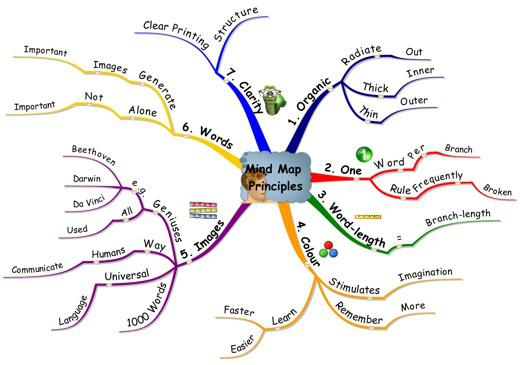 Ментальная карта как составить