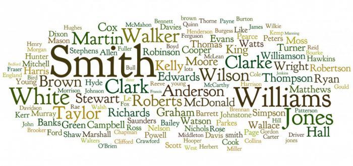 необычные фамилии список