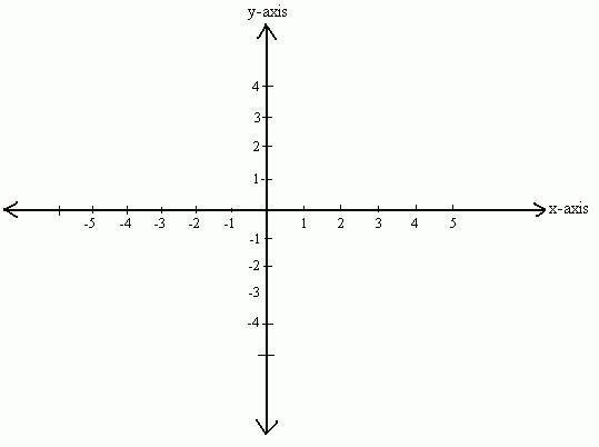 на координатной плоскости