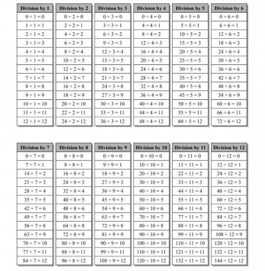 свойство деления числа на произведение