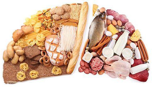 кислотно щелочной баланс продуктов питания