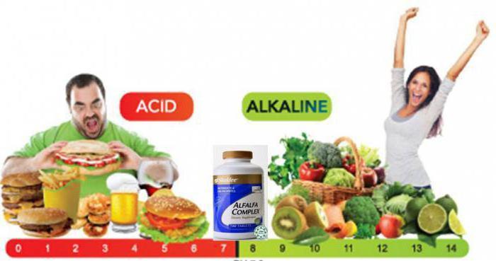 кислотно щелочной баланс продуктов