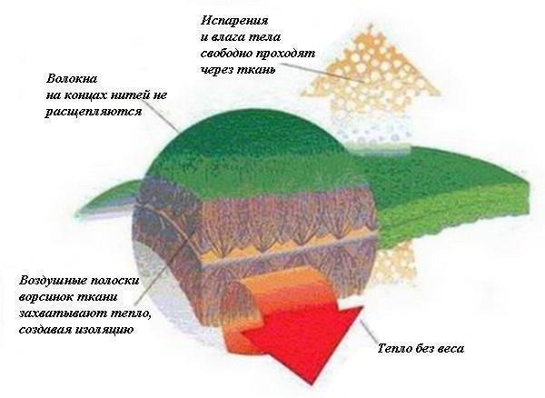 утеплитель альполюкс характеристики