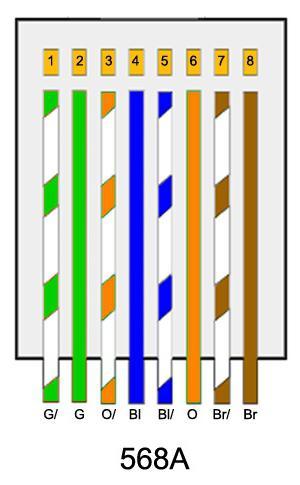 Распиновка сетевого кабеля