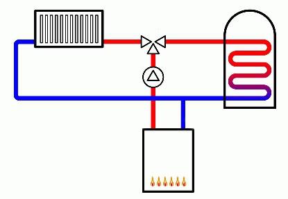 Схема отопления одноэтажного дома: правильная разводка