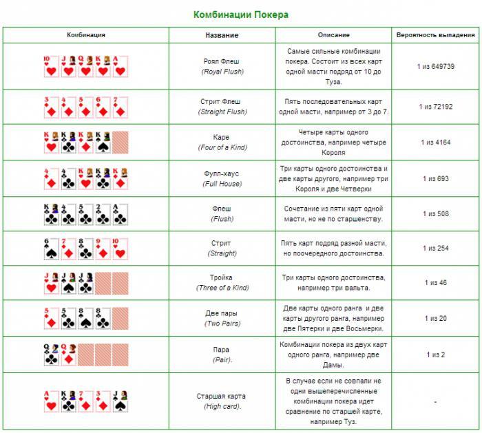 покер комбинации и правила