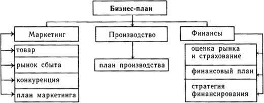 Изображение - Как пользоваться готовыми примерами бизнес-проектов 852747