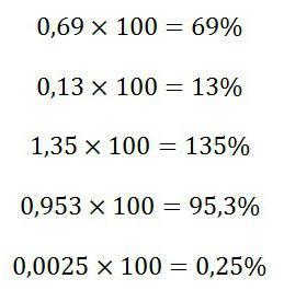 почему процент обозначается таким знаком