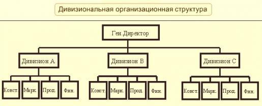 Характеристика организационной структуры предприятия
