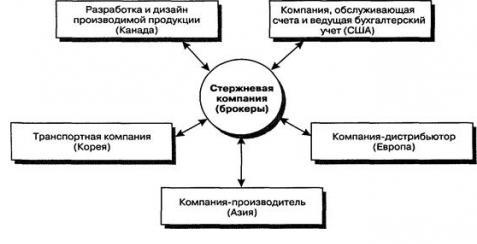 Образец организационной структуры предприятия
