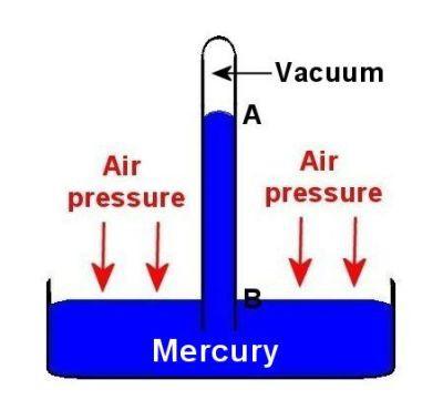 Как измерить атмосферное давление в