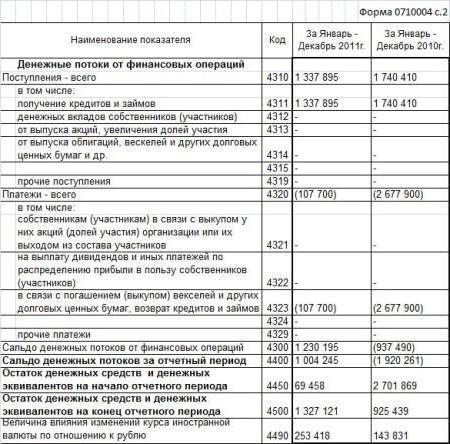 Новая налоговая декларация по налогу на прибыль — Советник