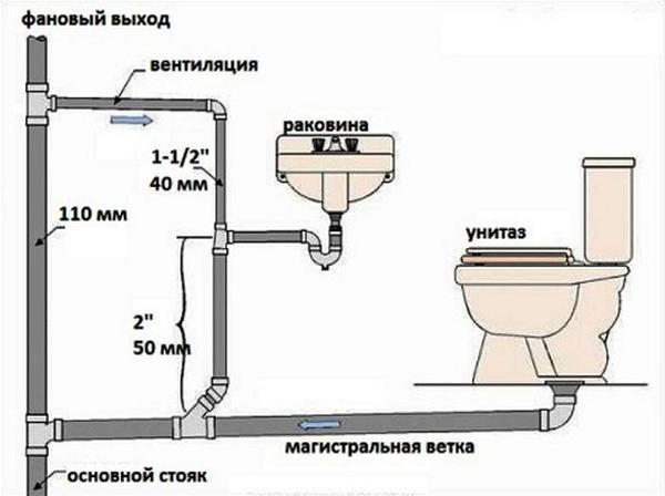 Схема прокладки канализации