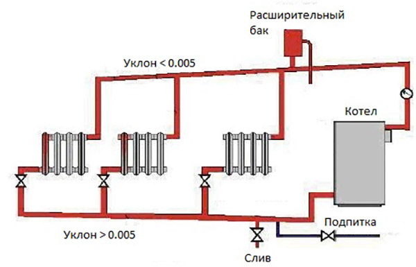 gravity system expansion tank