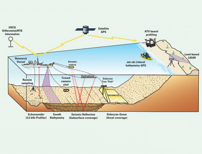 Геология и секс
