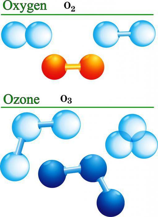 озонотерапия польза или вред отзывы