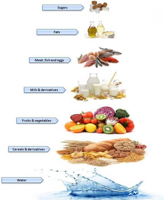 Гречневая диета для похудения на неделю 4