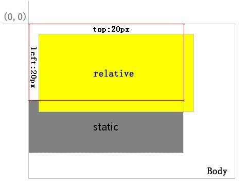 position relative css
