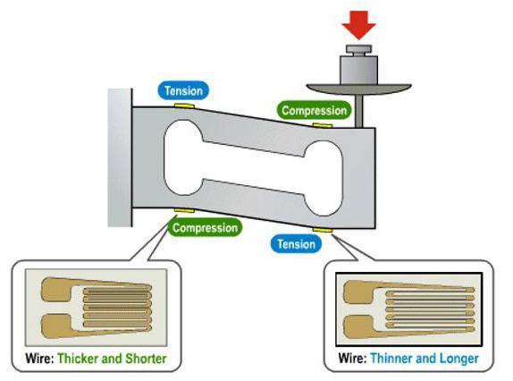 принцип работы тензометрического датчика