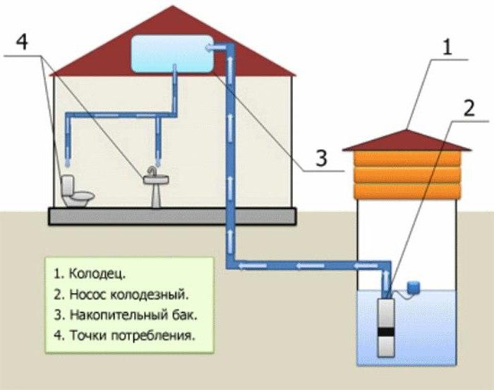 водонасосная станция для дачи