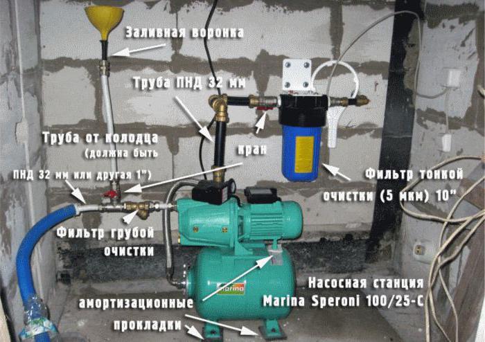 добавлением гидронасосы качать воду из скважины в водонагреватель цена должно быть