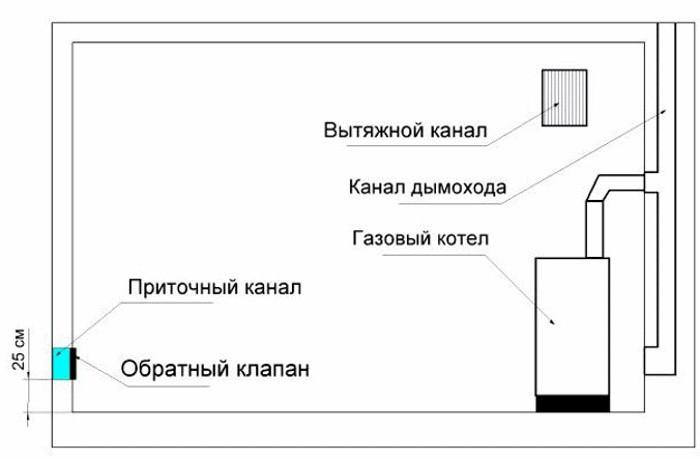 Схема вентиляции для газовой котельной