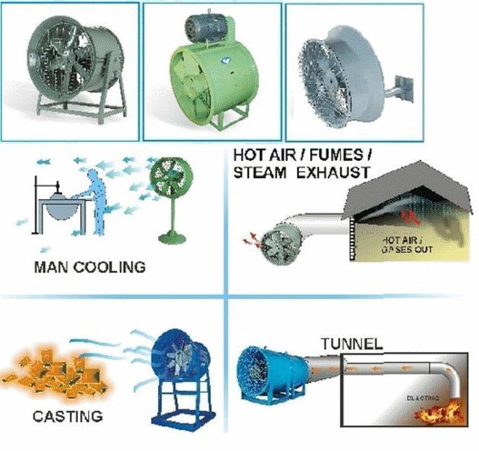 осевые вентиляторы для вытяжной вентиляции