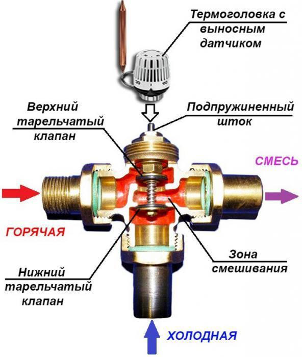 трехходовой клапан с термоголовкой для теплого пола