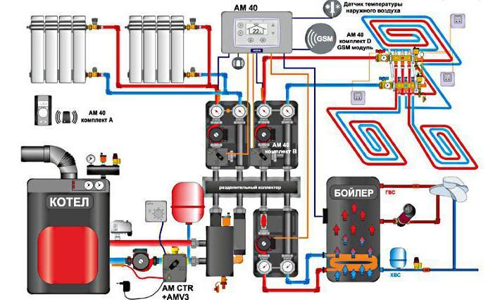 gsm управление котлом отопления