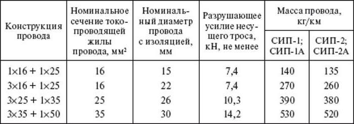 вес провода сип
