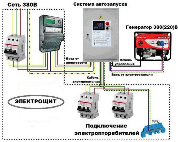 Что такое avr в бензогенераторе. Стабилизатор напряжения (система AVR) в генераторе – принцип работы и особенности
