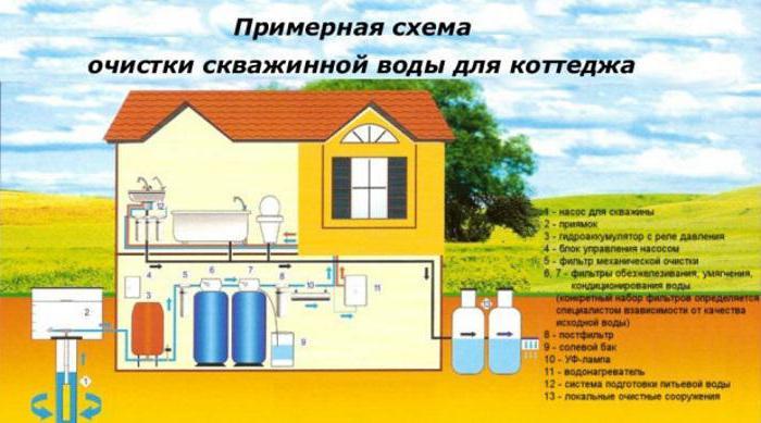 система очистки воды из скважины для частного дома