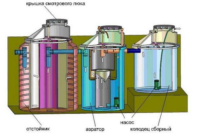 системы очистки сточных вод для частного дома