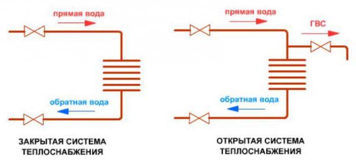 закрытая и открытая система теплоснабжения