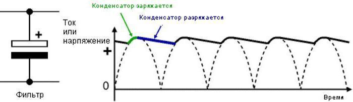 схема диодного моста выпрямителя с конденсатором