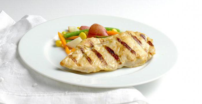 жареное куриное филе рецепты