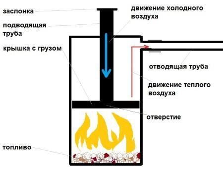 бубафоня печь длительного горения