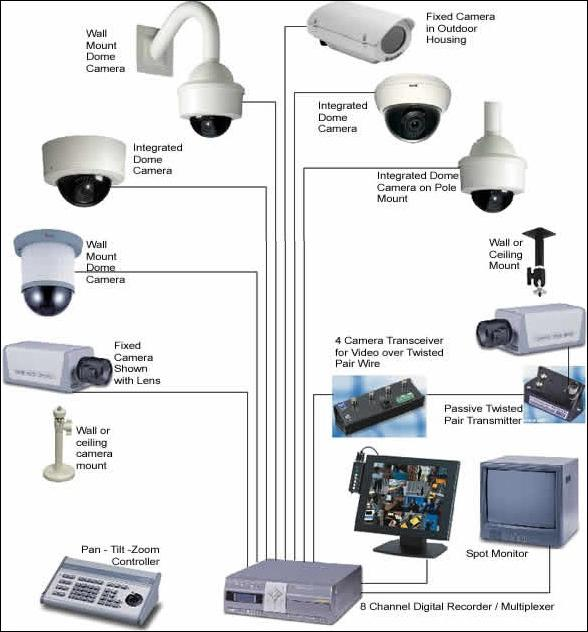 монтаж система видеонаблюдения