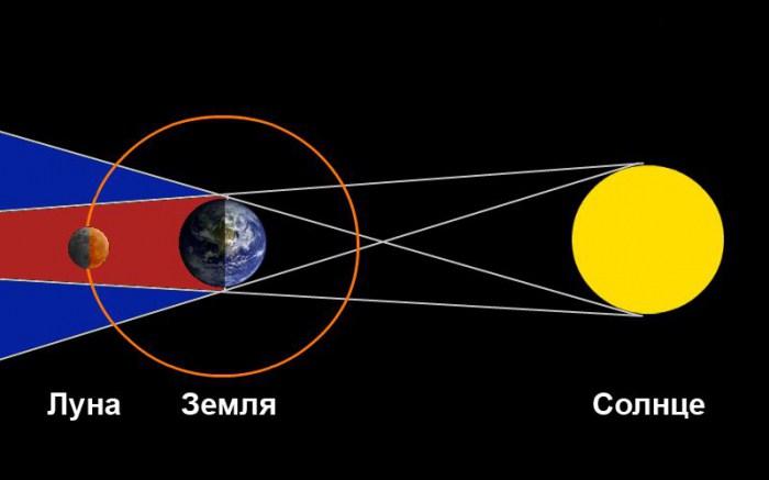 Лунное затмение влияние на человека