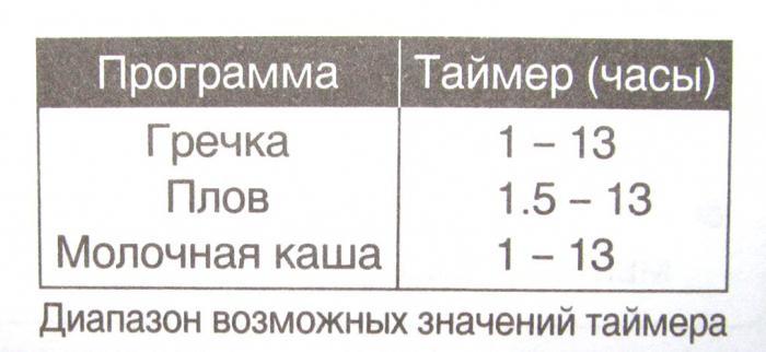 Мультиварка «Панасоник SR-TMH 181», рецепты