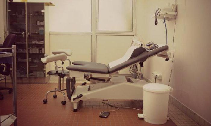 что лечит врач гинеколог