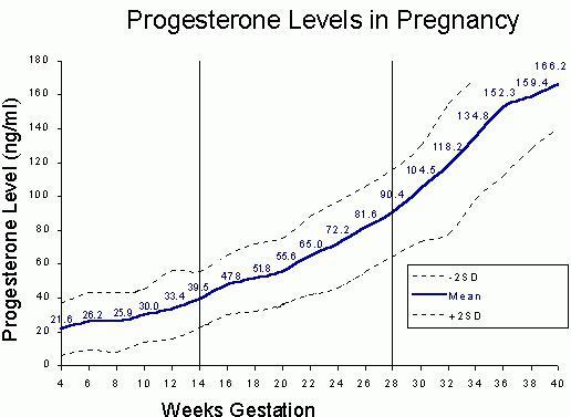 Прогестерон 60 нмоль/л при беременности