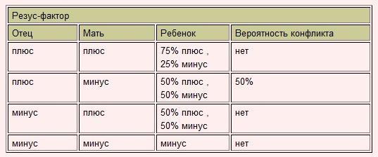 Фактор а 2011 таблица